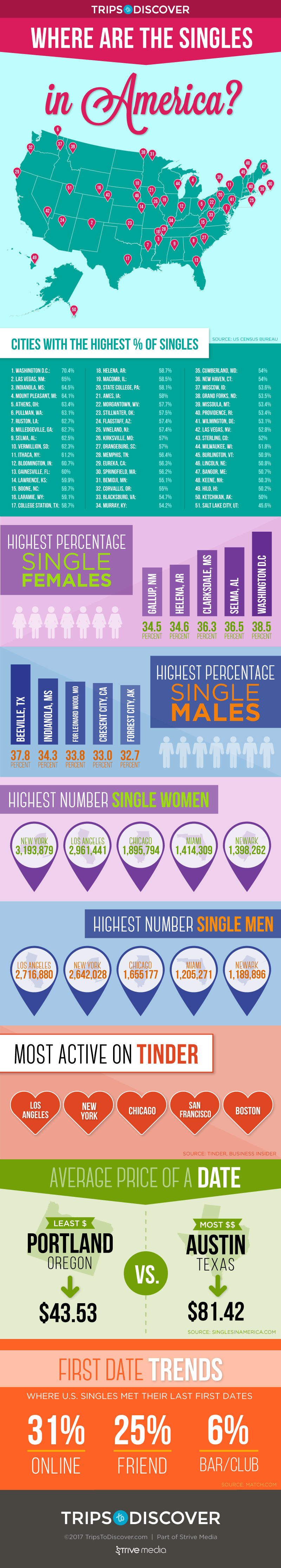 Infographic: U.S. Cities to Visit for Your Best Odds of Meeting Singles