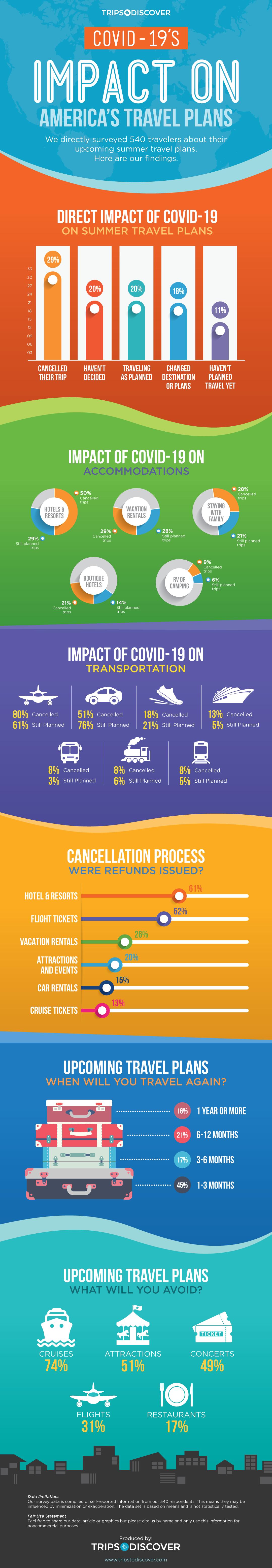 Infographic Covid19 Travel Impact